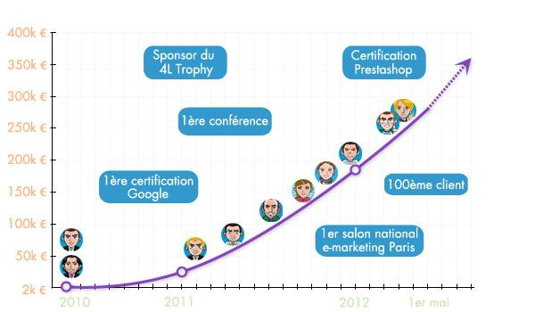 Evolution de MyWebShop les deux premières années