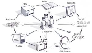 e-commerce multi-canal