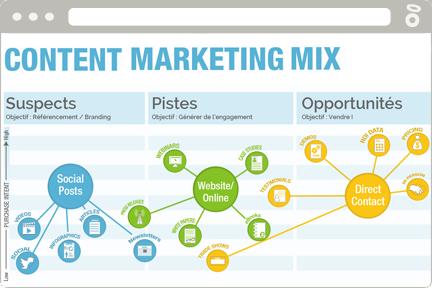 content-marketing-mix